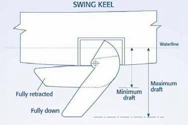 Swing Keel