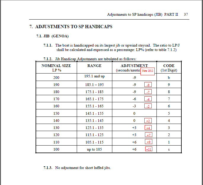 Jib Adjustment table 2012
